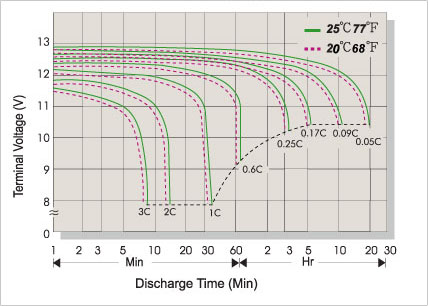 Discharge Characteristic at Rates 25°C (77°F)